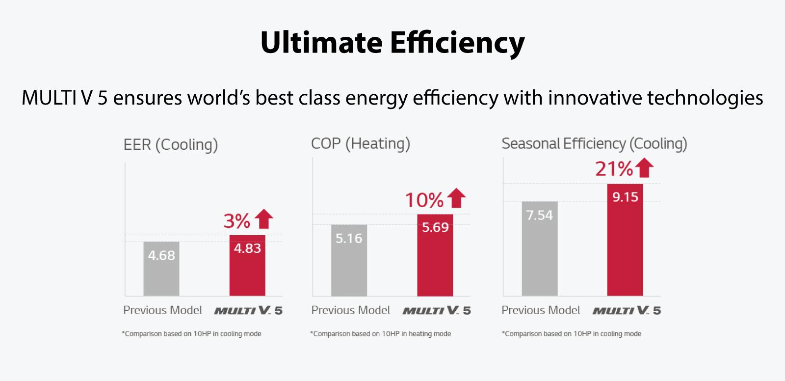 VRF LG Multi V5 Ultimate efficiency- Ecovair, Multi V5-LG Ultimate efficiency- Ecovair Energy Efficient air conditioning HVAC