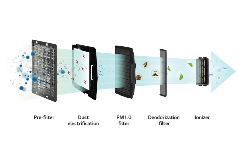 LG Multi Split System Filters - Ecovair Solutions Corona Virus AC filter / Kills Corona Covid-19 Virus