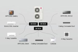 LG Multi-Split DB Box System - Ecovair HVAC Solutions